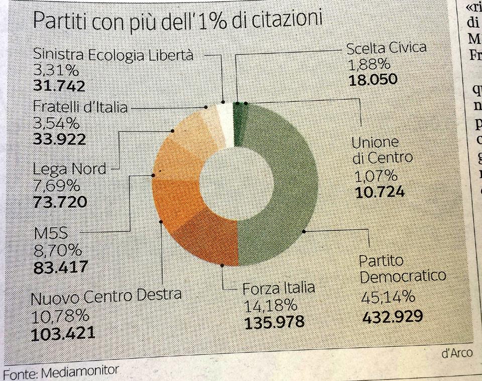 berlusconi citater Medier: Renzi og Partito Democratico sidder tungere på medierne  berlusconi citater